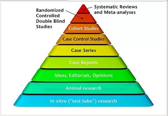 关于立���9d#z*_医学研究中的证据分级和推荐强度——你知道吗